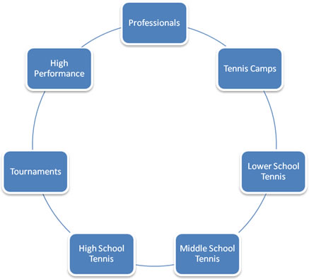 Circle of Tennis Programs